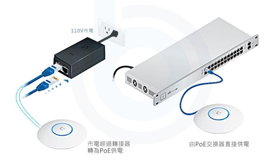 UniFi Video G3-FLEX Camera 室內外型 1080P 網路攝影機 19
